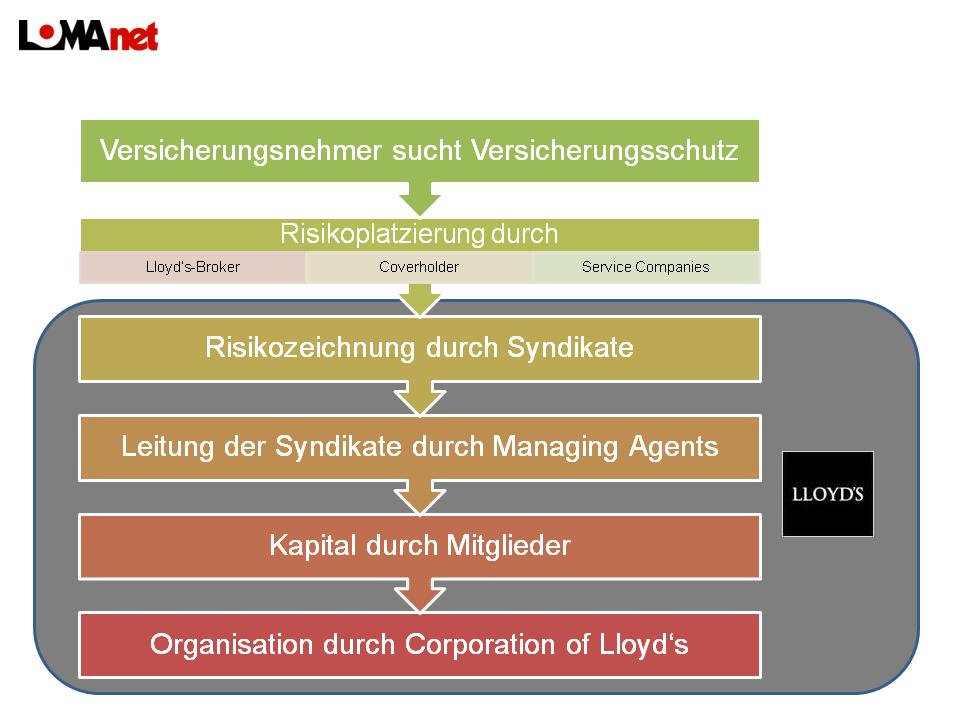 Marktstruktur von Lloyd's